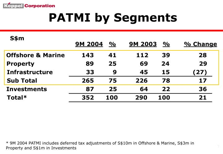 PATMI by Segments