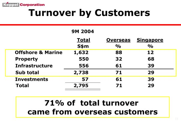 Turnover by Customers