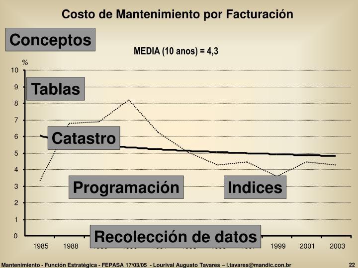 Costo de Mantenimiento por Facturación