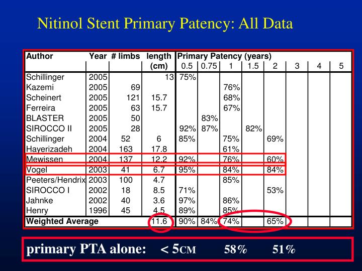 Nitinol Stent Primary Patency: All Data