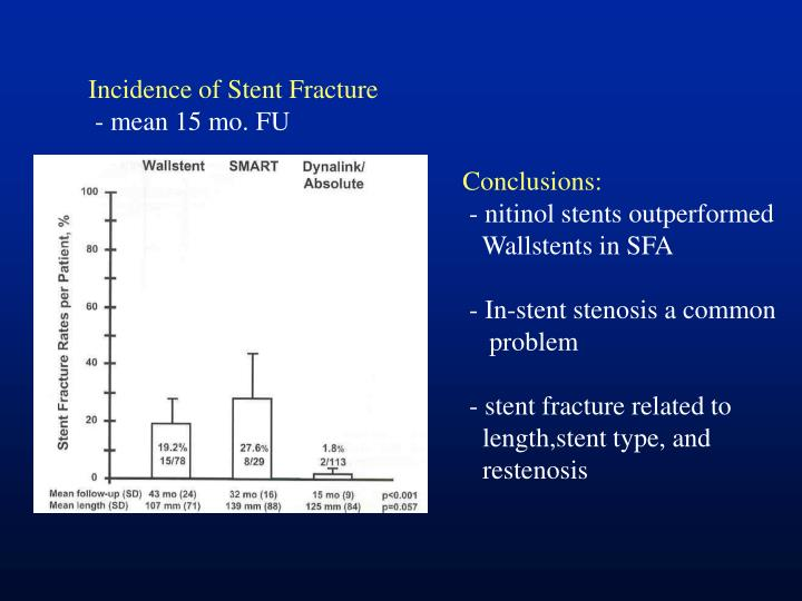 Incidence of Stent Fracture