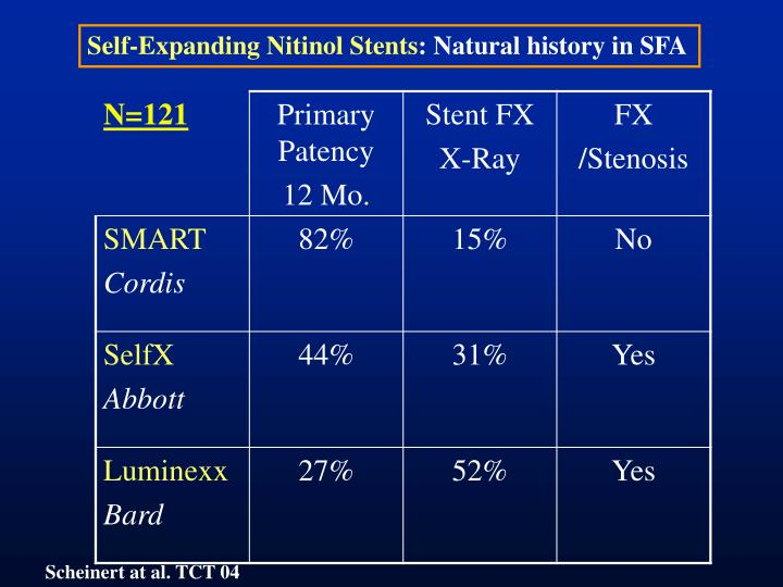 Self-Expanding Nitinol Stents