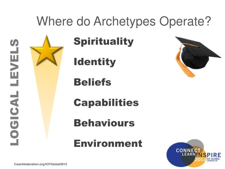 Where do Archetypes Operate?