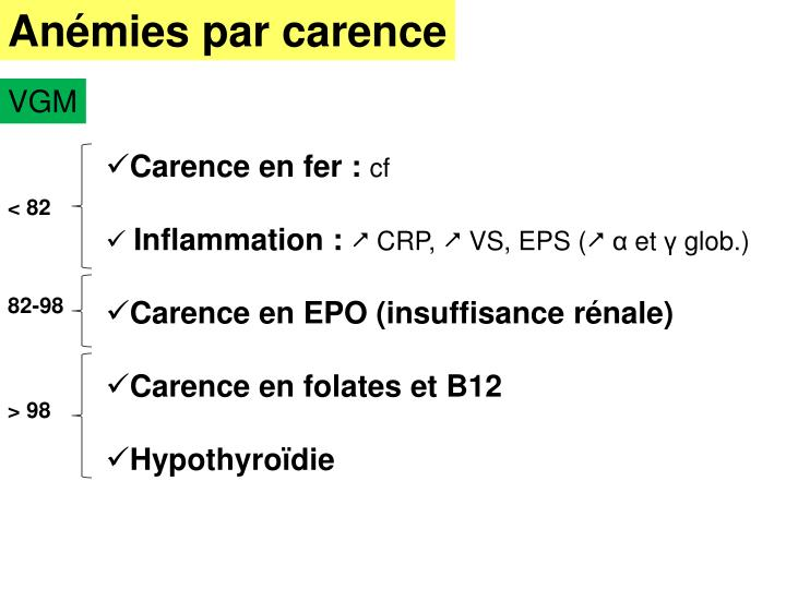 Anémies par carence
