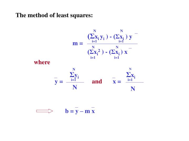 The method of least squares: