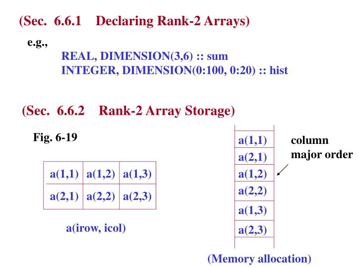 (Sec.  6.6.1    Declaring Rank-2 Arrays)