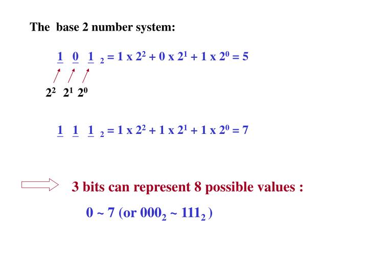 The  base 2 number system: