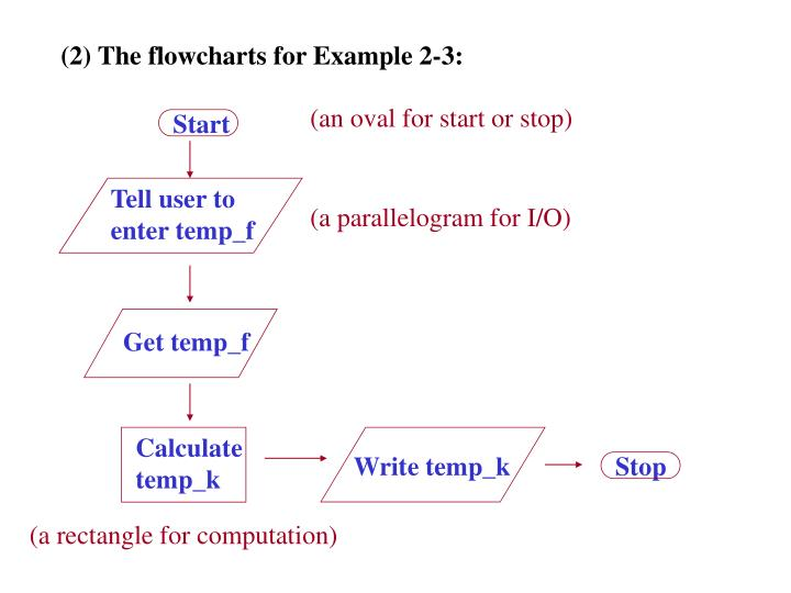 (2) The flowcharts for Example 2-3:
