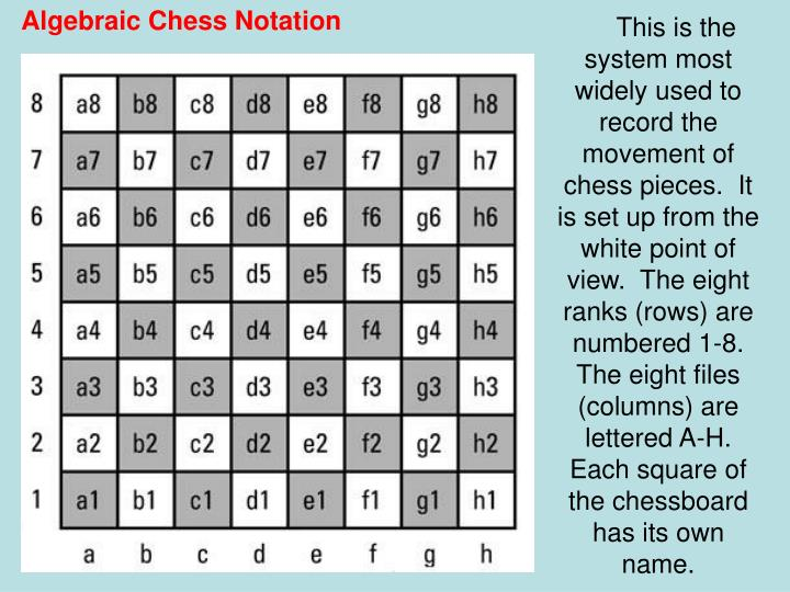 Algebraic Chess Notation