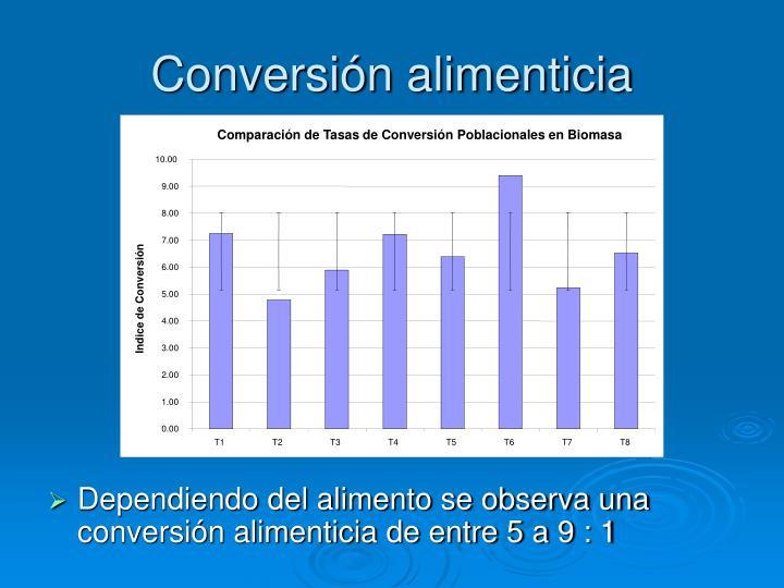 Comparación de Tasas de Conversión Poblacionales en Biomasa