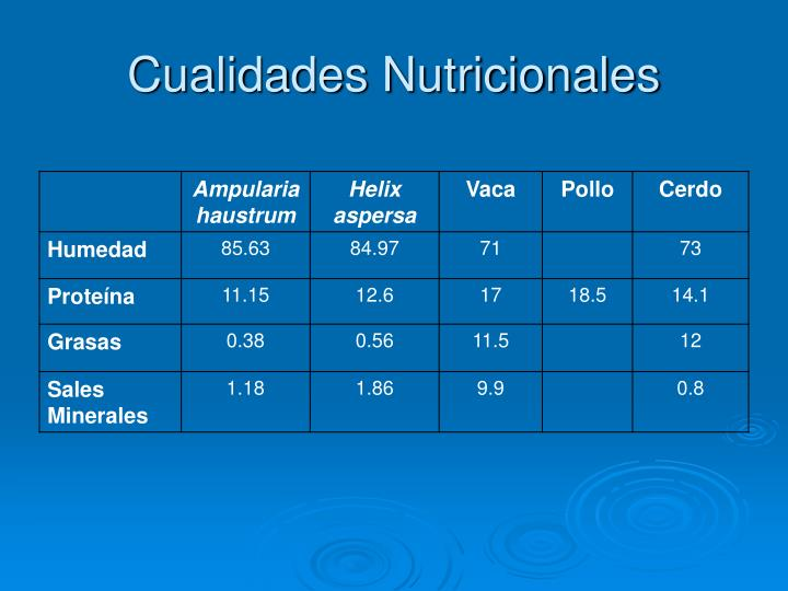 Cualidades Nutricionales