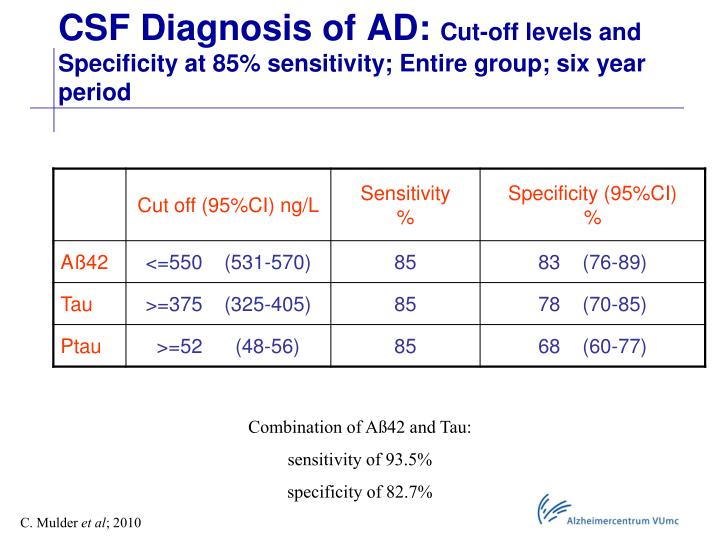 CSF Diagnosis of AD: