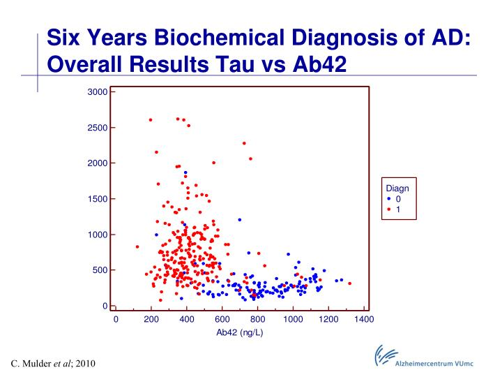 Six Years Biochemical Diagnosis of AD: Overall Results Tau vs Ab42