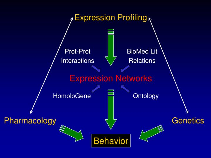 Expression Profiling
