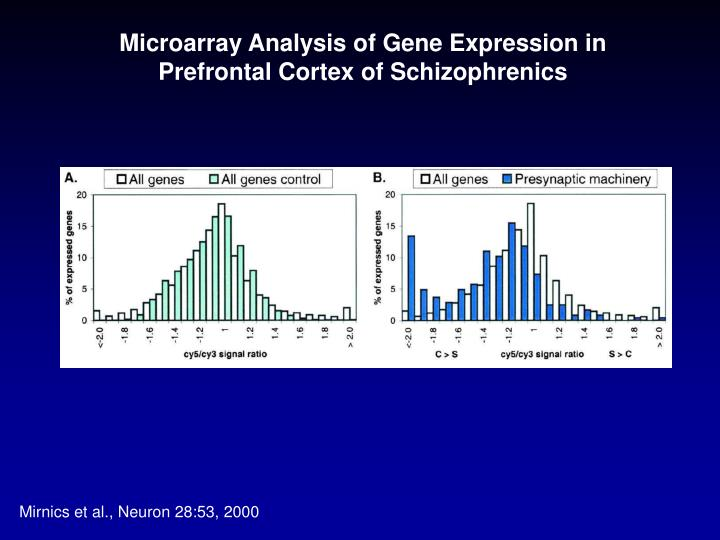 Microarray Analysis of Gene Expression in Prefrontal Cortex of Schizophrenics