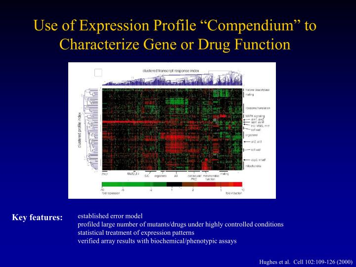 "Use of Expression Profile ""Compendium"" to Characterize Gene or Drug Function"