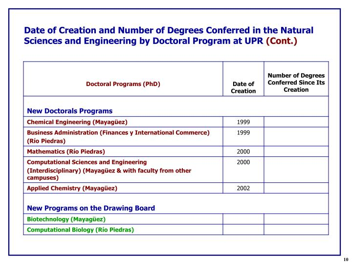 Date of Creation and Number of Degrees Conferred in the Natural Sciences and Engineering by Doctoral Program at UPR