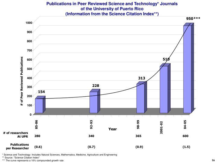 Publications in Peer Reviewed Science and Technology* Journals