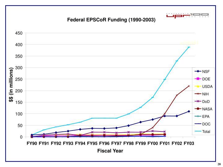 Federal EPSCoR Funding (1990-2003)