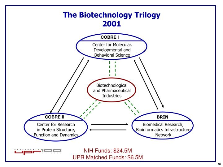 Biotechnological