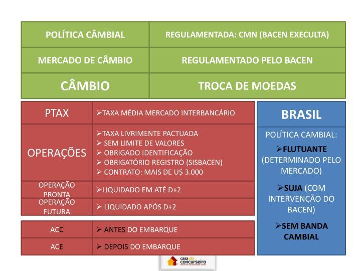 POLÍTICA CÂMBIAL
