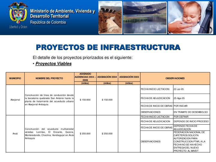 El detalle de los proyectos priorizados es el siguiente: