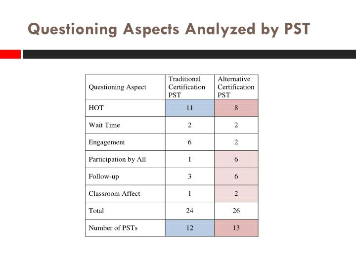 Questioning Aspects Analyzed by PST