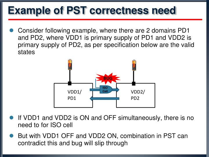 Example of PST correctness need