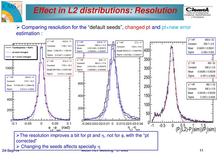Effect in L2 distributions: Resolution