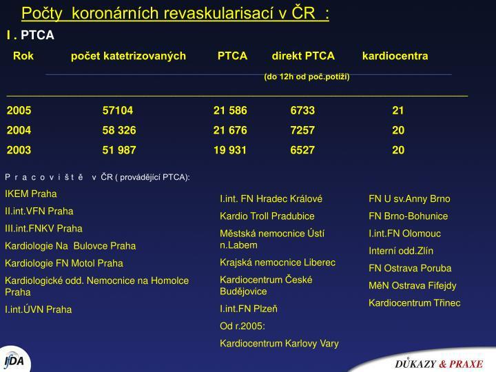 Počty  koronárních revaskularisací vČR