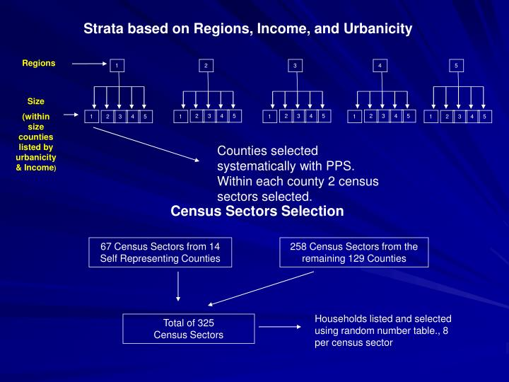 Strata based on Regions, Income, and Urbanicity
