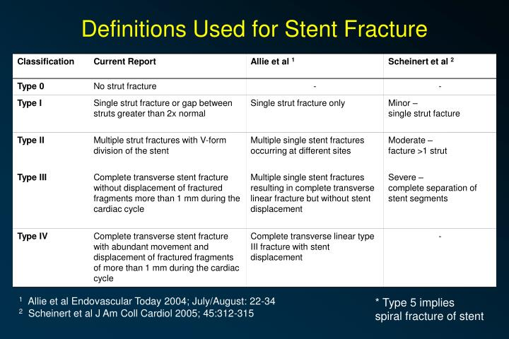 Definitions Used for Stent Fracture