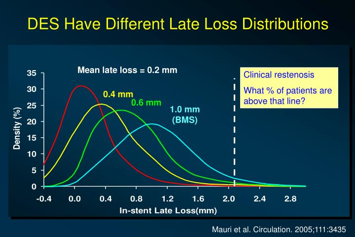 DES Have Different Late Loss Distributions