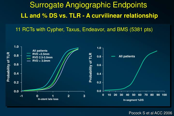 Surrogate Angiographic Endpoints