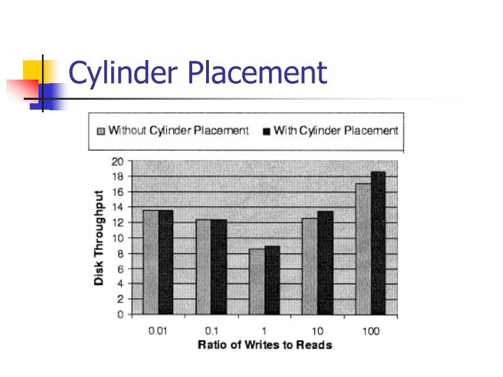 Cylinder Placement