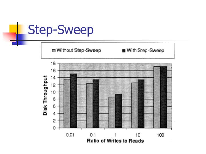 Step-Sweep