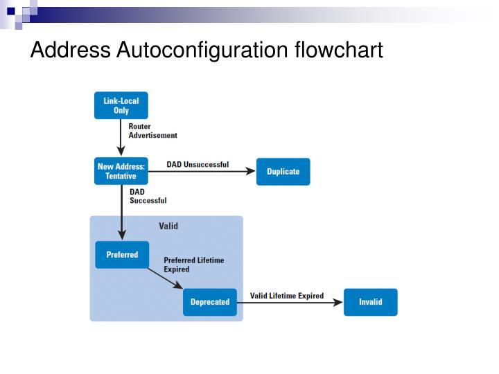 Address Autoconfiguration flowchart