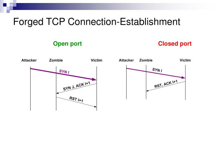 Forged TCP Connection-Establishment