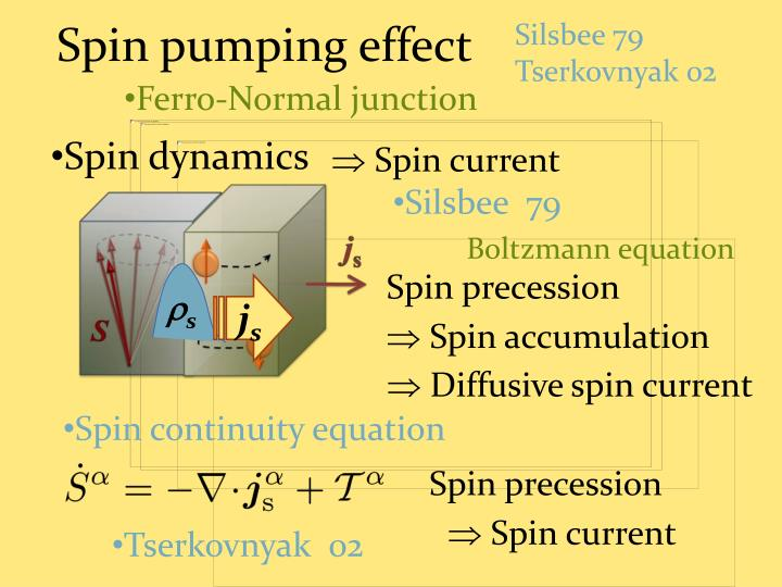 Spin pumping effect
