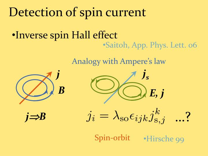 Detection of spin current