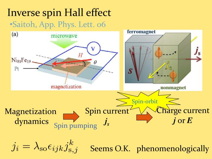 Inverse spin Hall effect