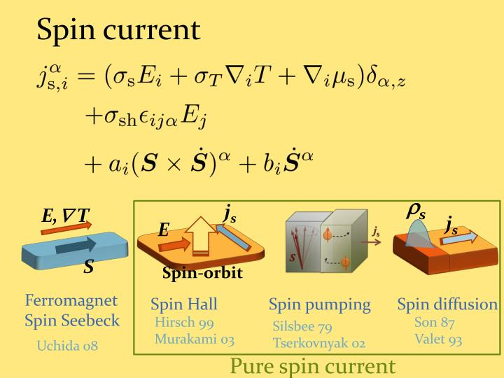 Spin current