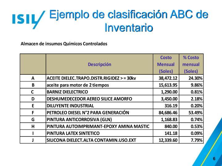 Ejemplo de clasificación ABC de Inventario