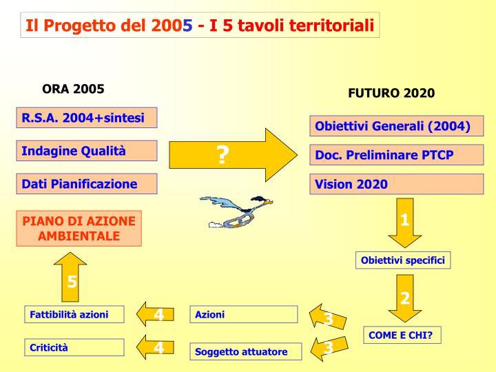 R.S.A. 2004+sintesi