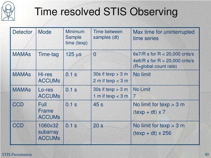 Time resolved STIS Observing