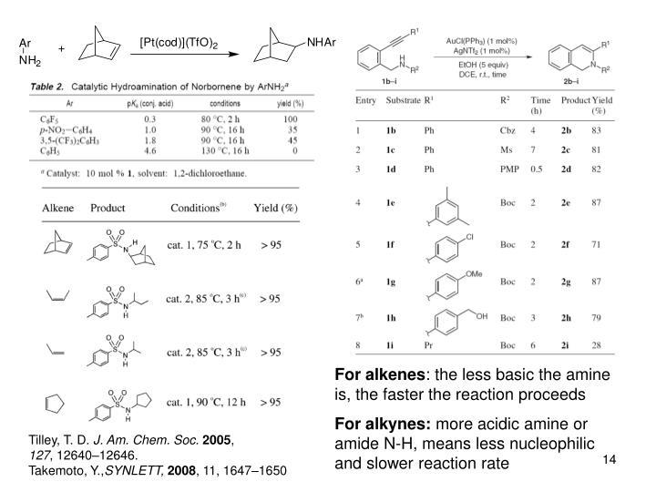 For alkenes