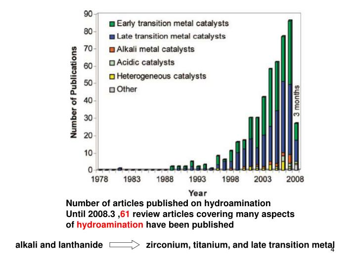 Number of articles published on hydroamination