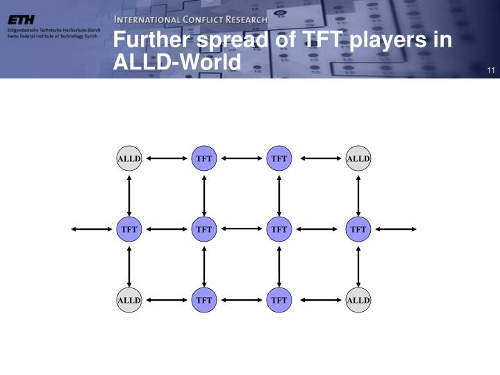 Further spread of TFT players in ALLD-World