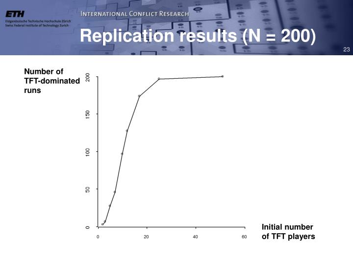 Replication results (N = 200)