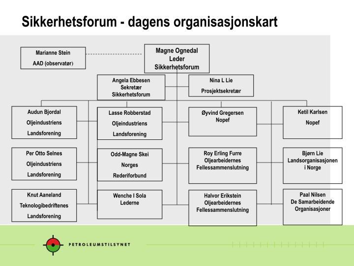 Sikkerhetsforum - dagens organisasjonskart